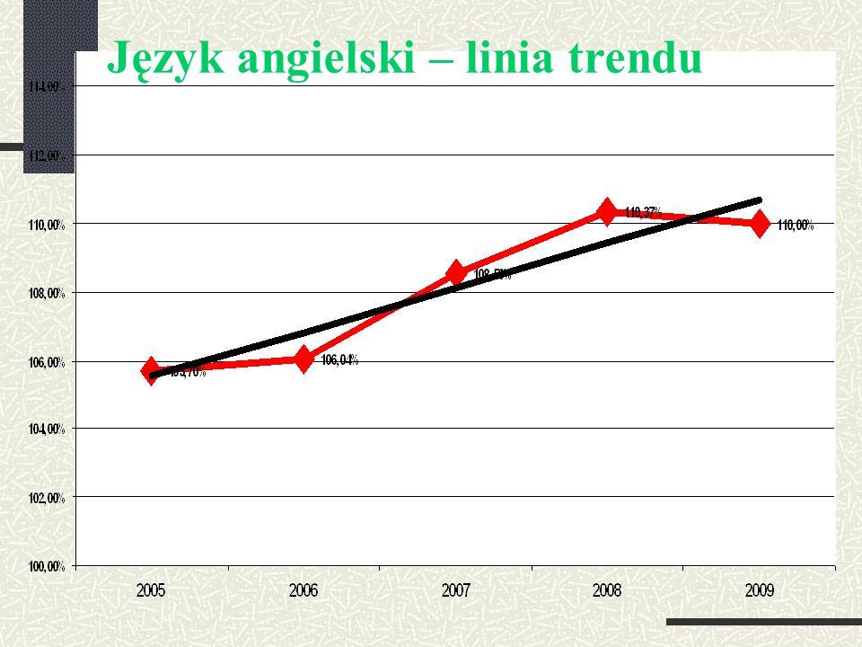 Język angielski – linia trendu