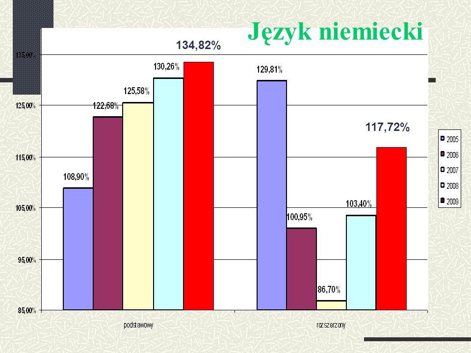 134,82% 117,72% Język niemiecki