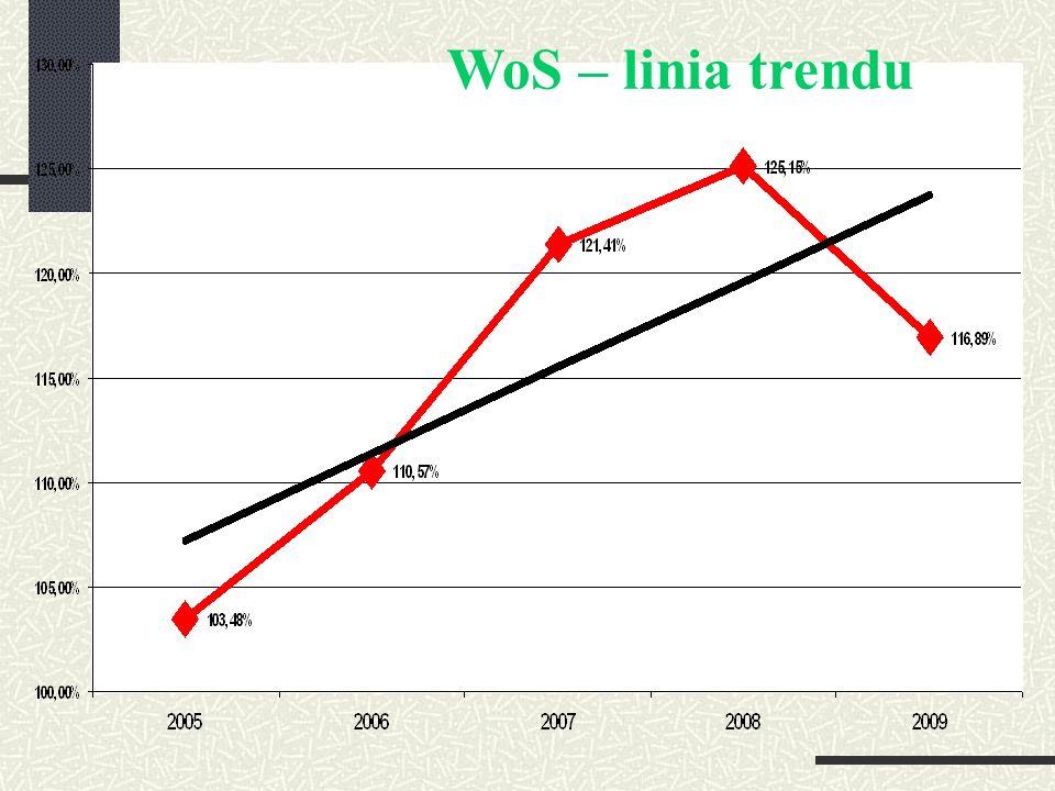 WoS – linia trendu