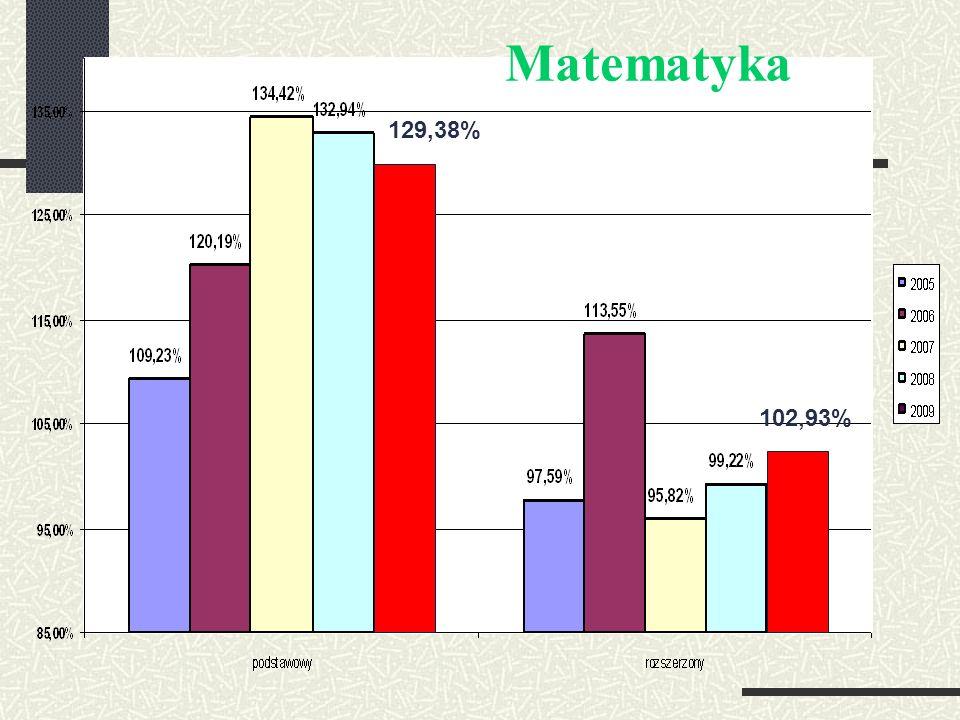 129,38% 102,93% Matematyka