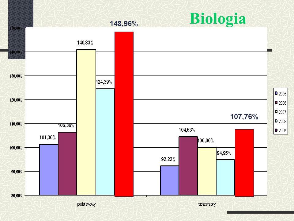 Biologia – linia trendu