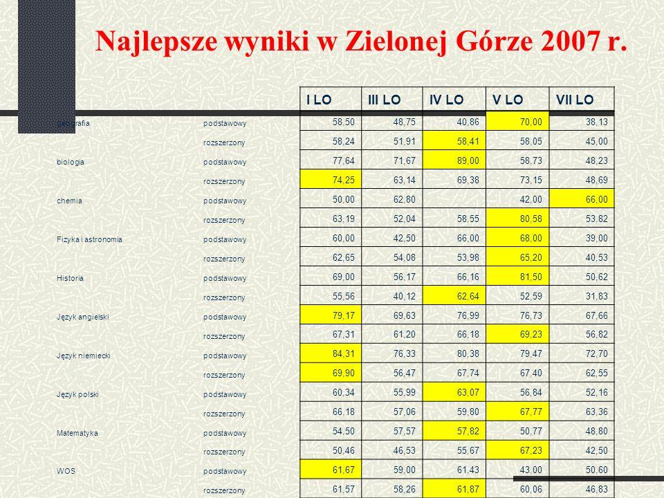Najlepsze wyniki w Zielonej Górze 2007 r. I LOIII LOIV LOV LOVII LO geografiapodstawowy 58,5048,7540,8670,0038,13 rozszerzony 58,2451,9158,4158,0545,0