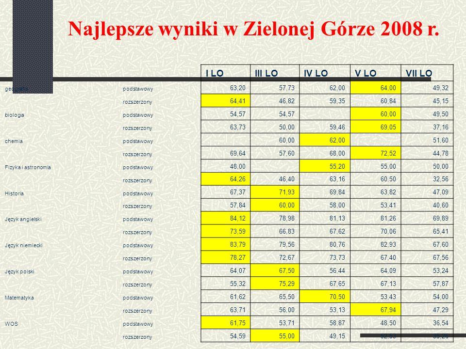 Najlepsze wyniki w Zielonej Górze 2008 r. I LOIII LOIV LOV LOVII LO geografiapodstawowy 63,2057,7362,0064,0049,32 rozszerzony 64,4146,8259,3560,8445,1