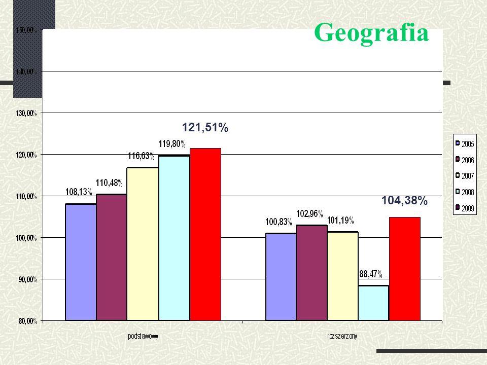 131,15% 102,64% Wiedza o społeczeństwie