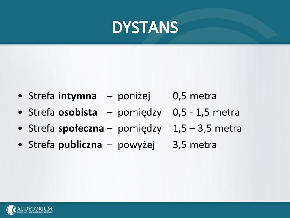 Strefa intymna – poniżej 0,5 metra Strefa osobista – pomiędzy 0,5 - 1,5 metra Strefa społeczna – pomiędzy 1,5 – 3,5 metra Strefa publiczna – powyżej 3