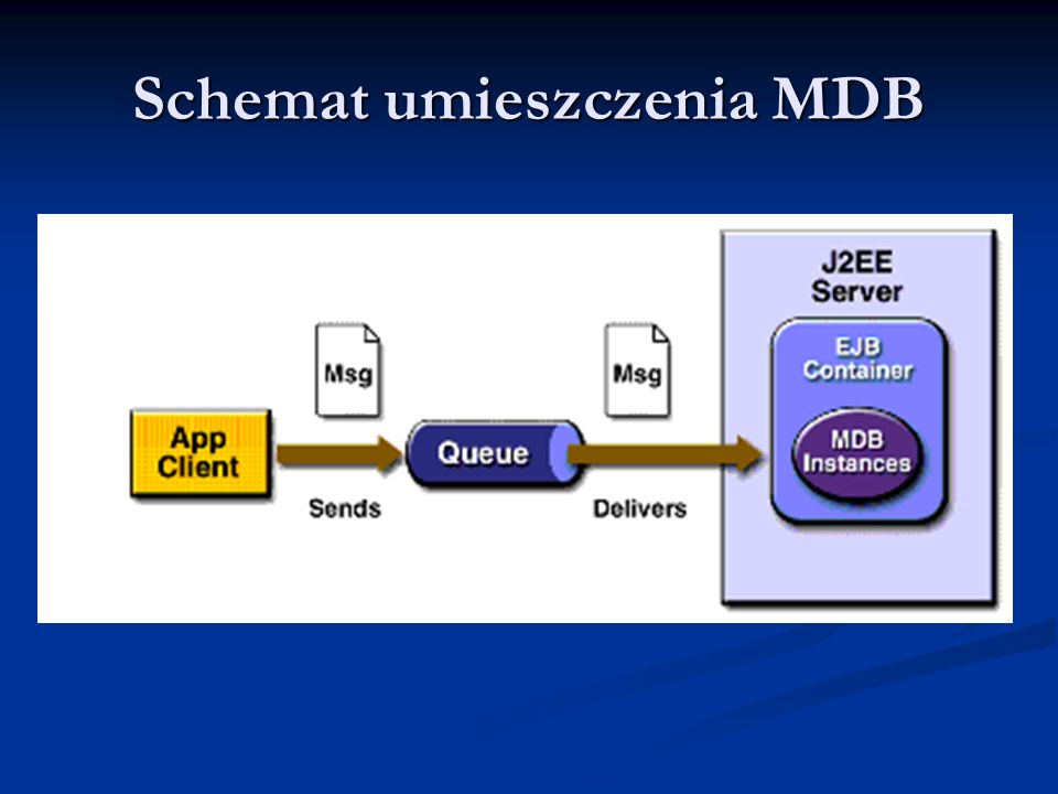 Schemat umieszczenia MDB