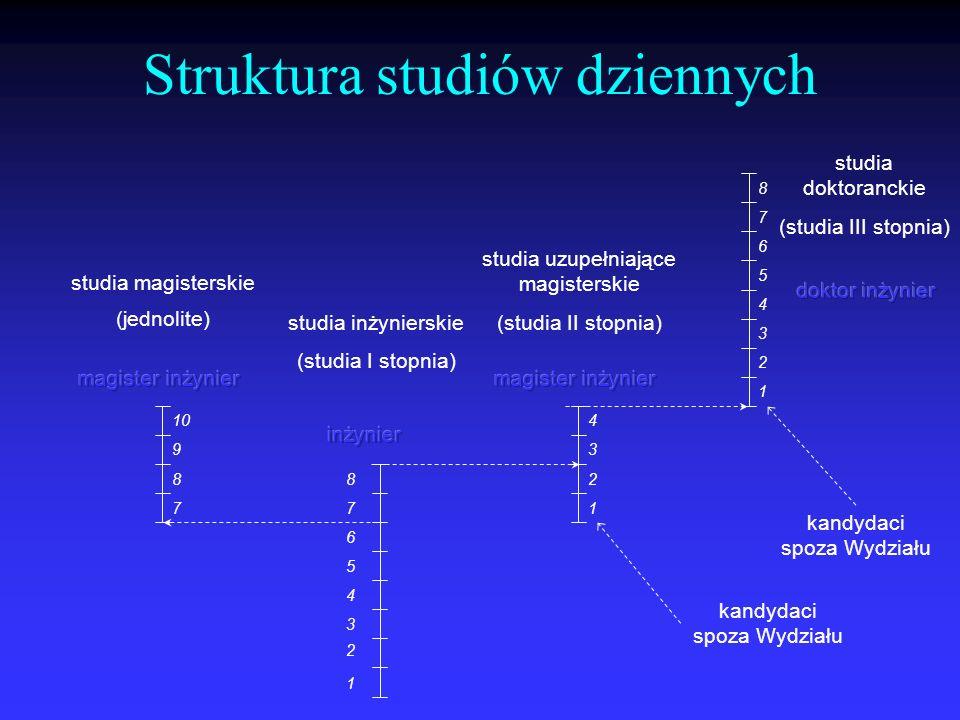 Struktura studiów dziennych 1 2 3 4 1 2 3 4 5 6 7 8 kandydaci spoza Wydziału studia uzupełniające magisterskie (studia II stopnia) studia doktoranckie