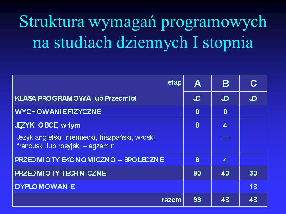 Struktura wymagań programowych na studiach dziennych I stopnia