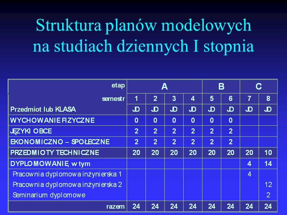 Struktura planów modelowych na studiach dziennych I stopnia