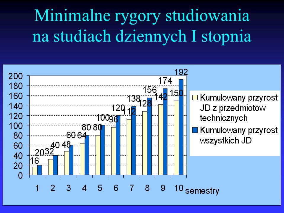 Minimalne rygory studiowania na studiach dziennych I stopnia
