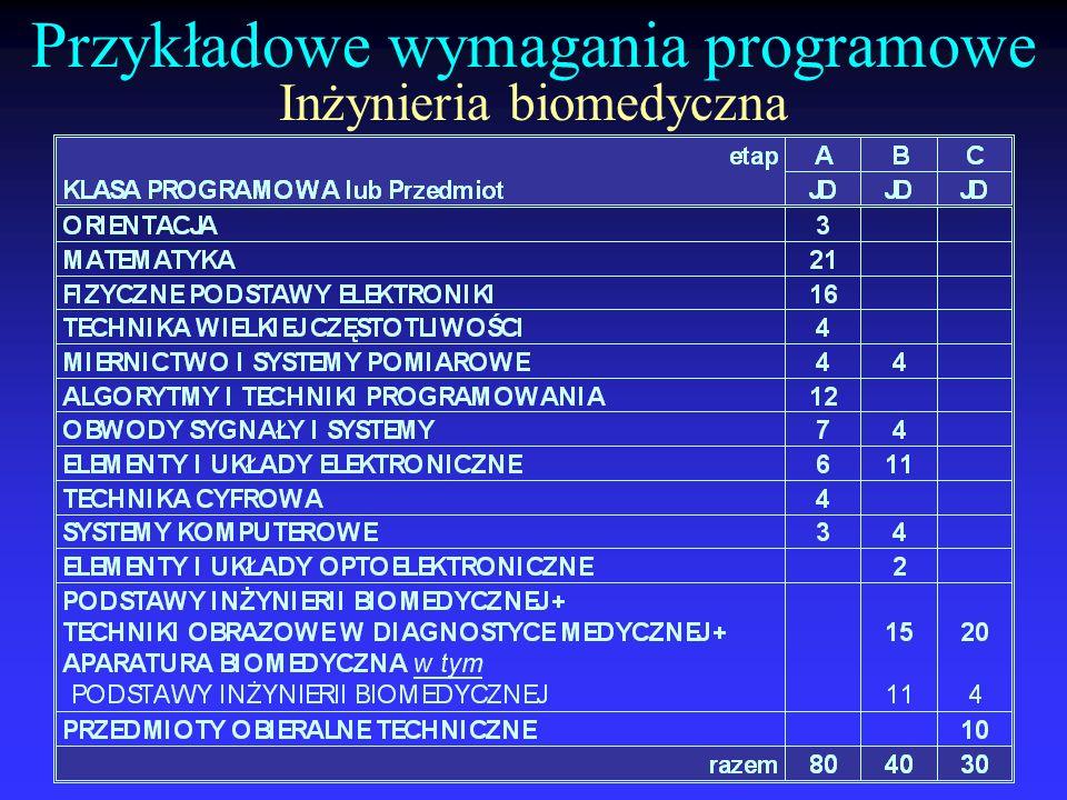 Przykładowe wymagania programowe Inżynieria biomedyczna