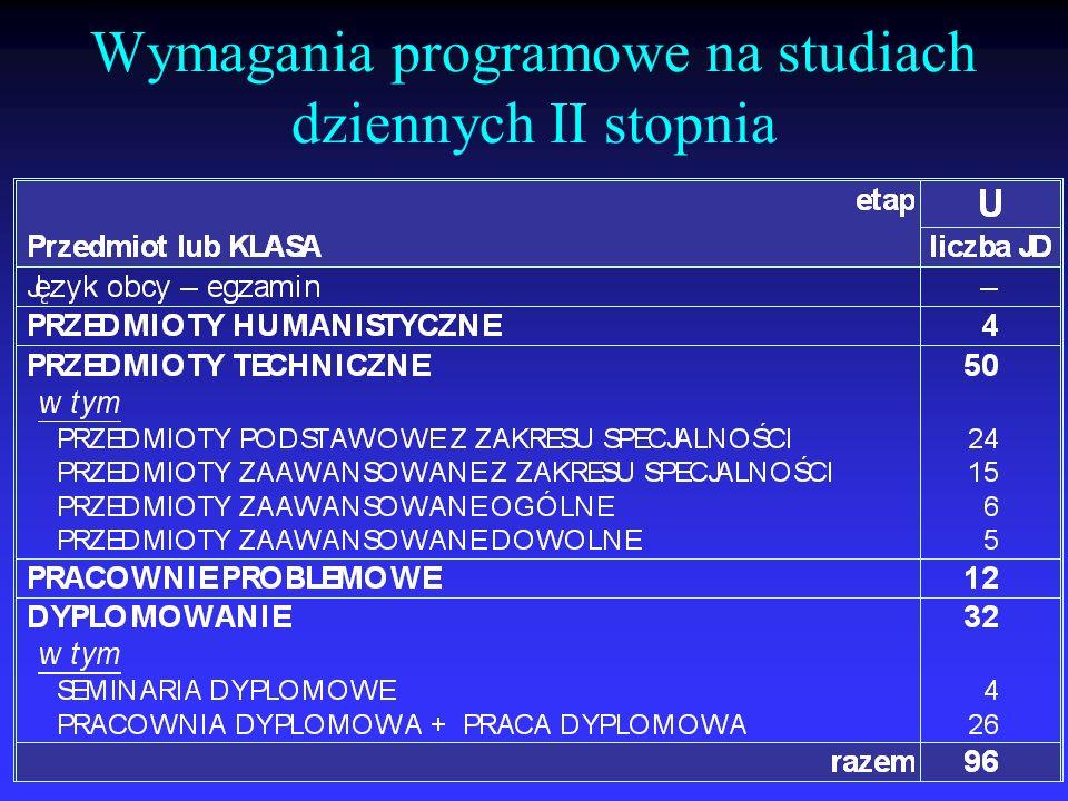 Wymagania programowe na studiach dziennych II stopnia