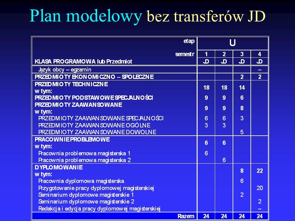 Plan modelowy bez transferów JD