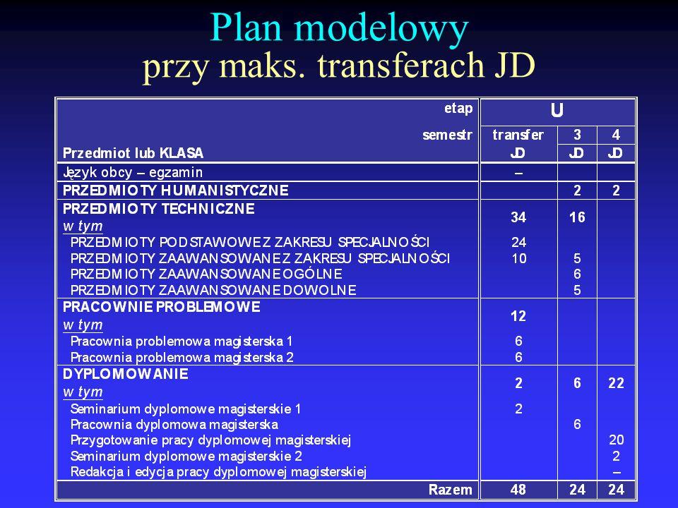 Plan modelowy przy maks. transferach JD