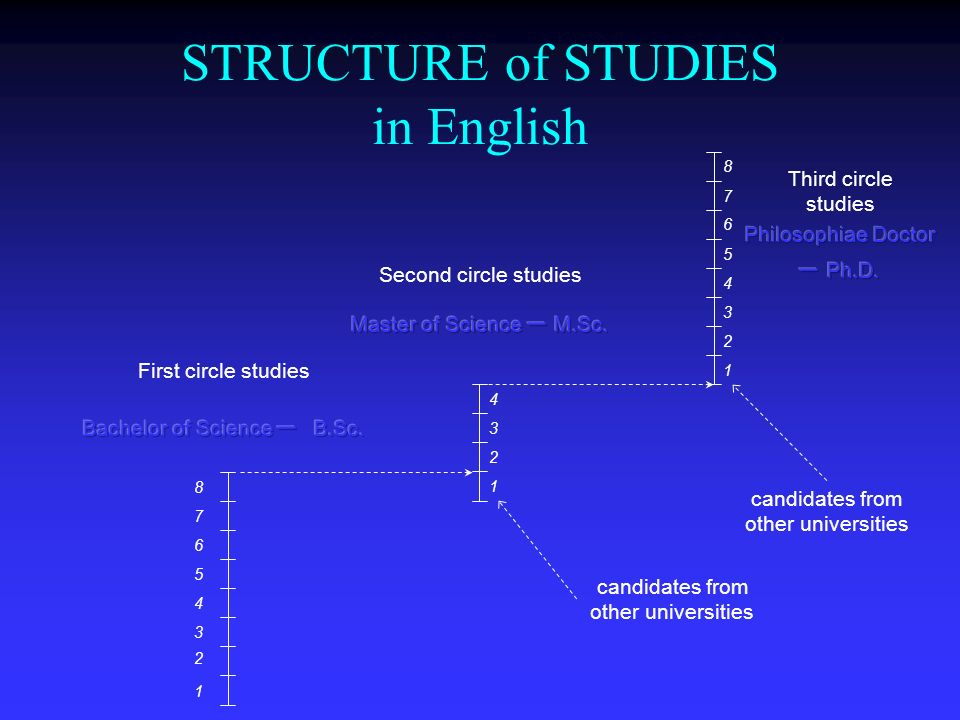 STRUCTURE of STUDIES in English 1 2 3 4 1 2 3 4 5 6 7 8 candidates from other universities Second circle studies First circle studies Third circle stu