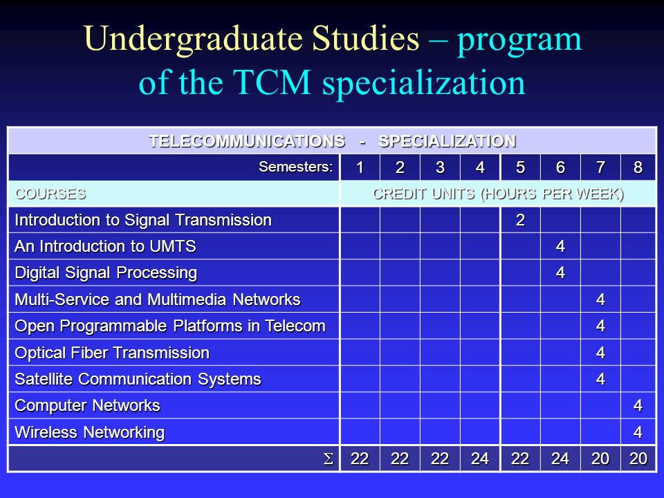 Undergraduate Studies – program of the TCM specialization TELECOMMUNICATIONS - SPECIALIZATION Semesters:12345678 COURSES CREDIT UNITS (HOURS PER WEEK)