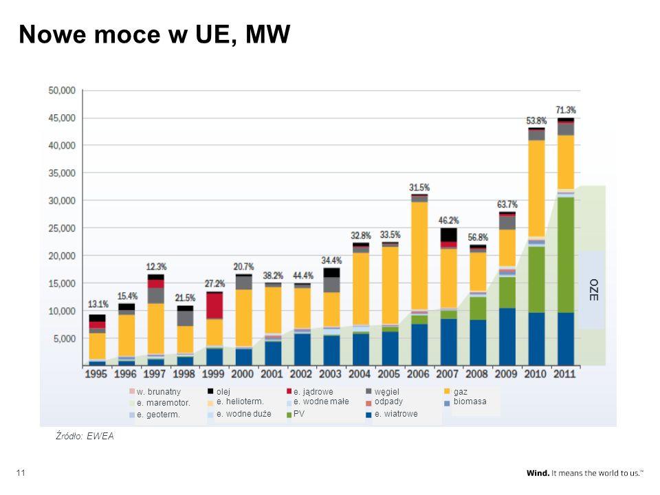 11 Nowe moce w UE, MW OZE gaz biomasa węgiel odpady e. wiatrowe e. jądrowe e. wodne małe PV olej e. helioterm. e. wodne duże w. brunatny e. maremotor.