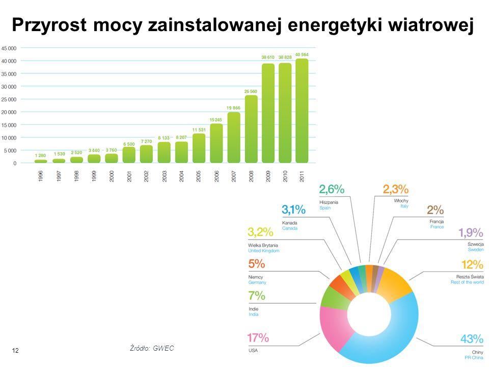 Przyrost mocy zainstalowanej energetyki wiatrowej na świecie 12 Źródło: GWEC
