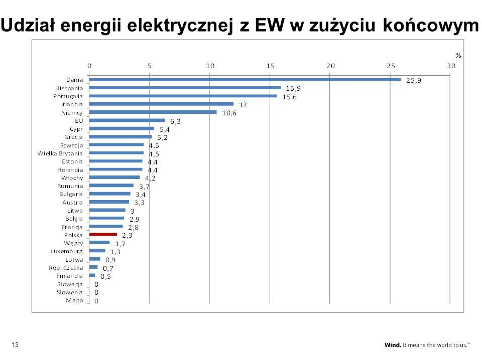 13 Udział energii elektrycznej z EW w zużyciu końcowym