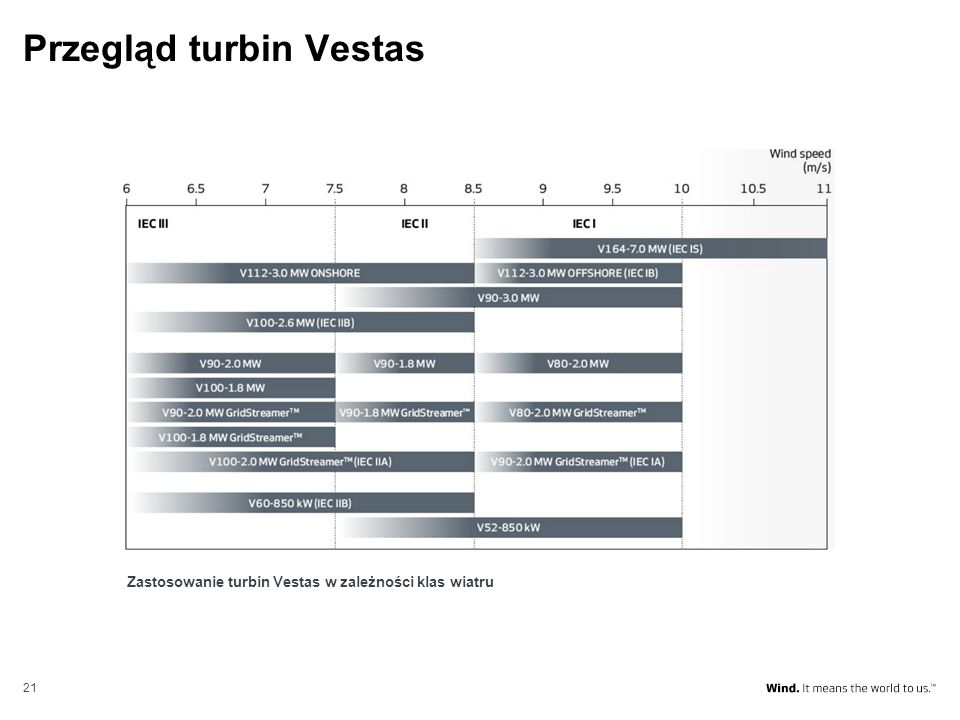 21 Przegląd turbin Vestas Zastosowanie turbin Vestas w zależności klas wiatru