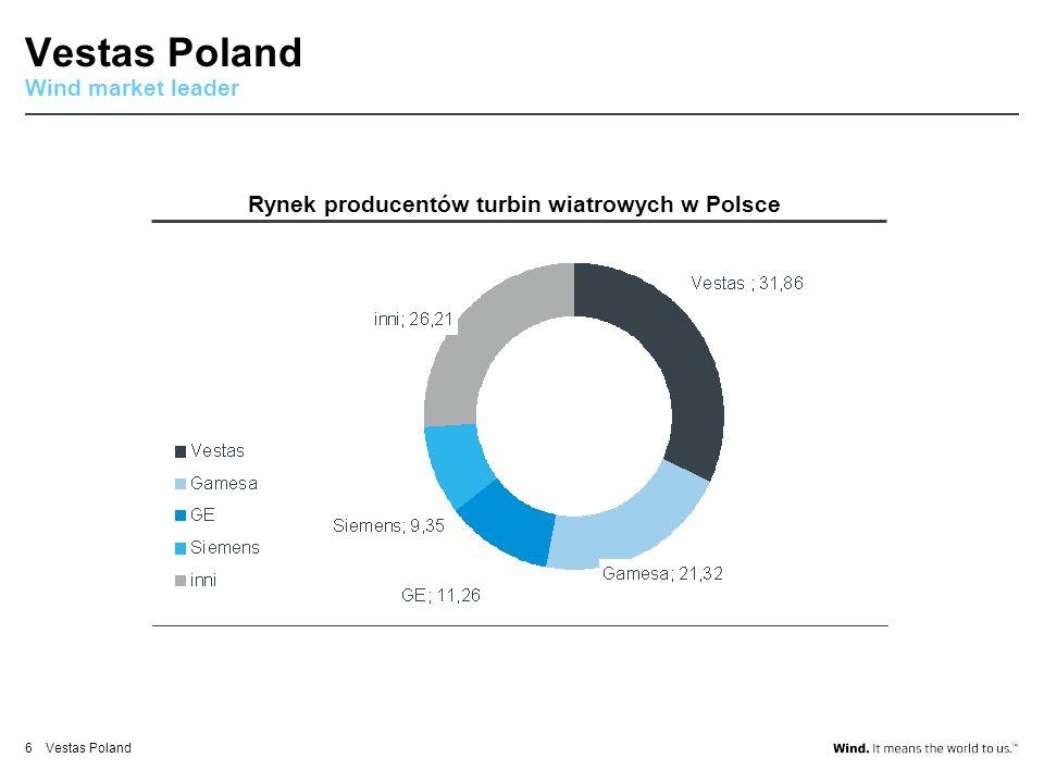 Vestas Poland 6 Rynek producentów turbin wiatrowych w Polsce Wind market leader