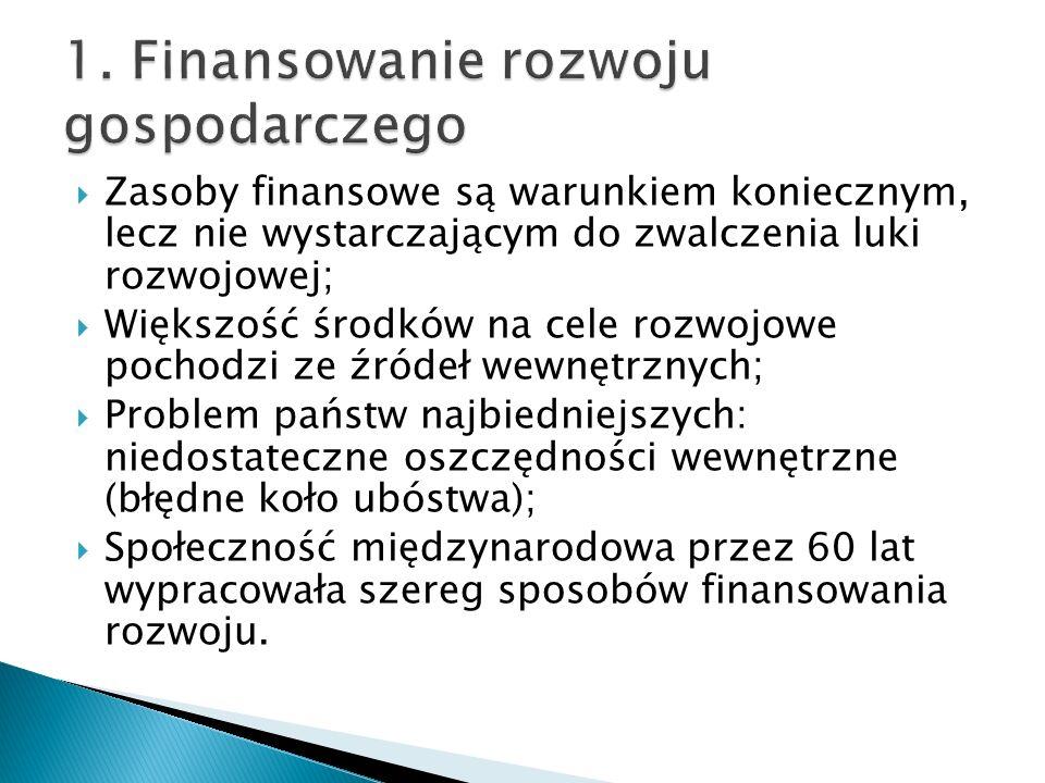 Zasoby finansowe są warunkiem koniecznym, lecz nie wystarczającym do zwalczenia luki rozwojowej; Większość środków na cele rozwojowe pochodzi ze źróde