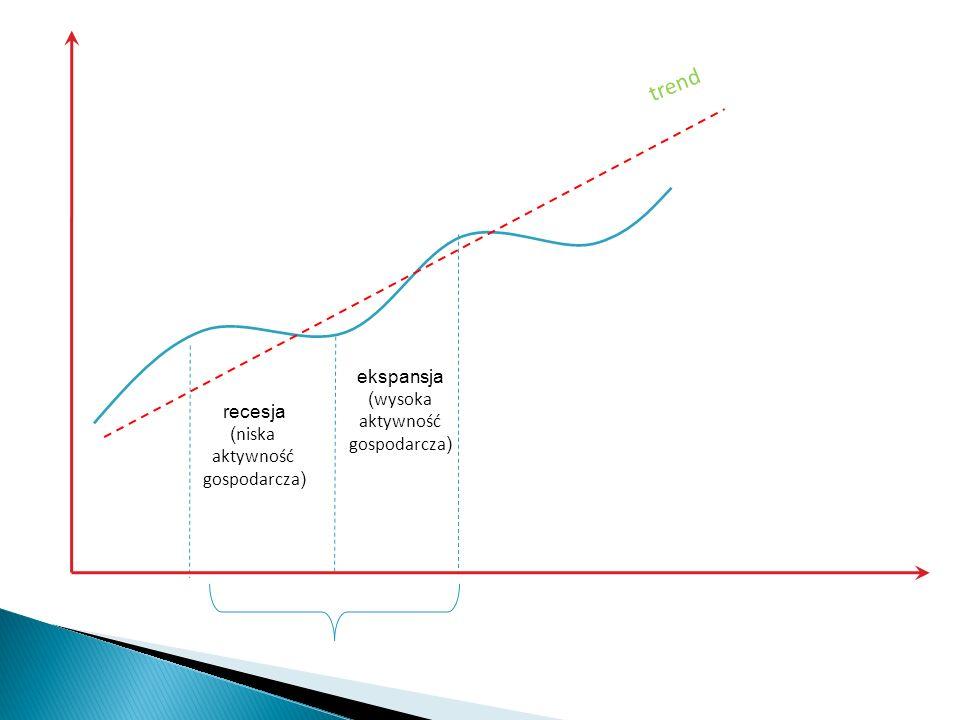 recesja ( niska aktywność gospodarcza ) trend ekspansja ( wysoka aktywność gospodarcza )