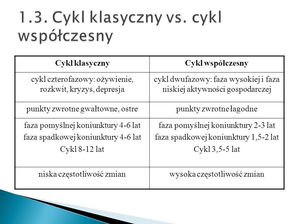 Cykl klasycznyCykl współczesny cykl czterofazowy: ożywienie, rozkwit, kryzys, depresja cykl dwufazowy: faza wysokiej i faza niskiej aktywności gospoda
