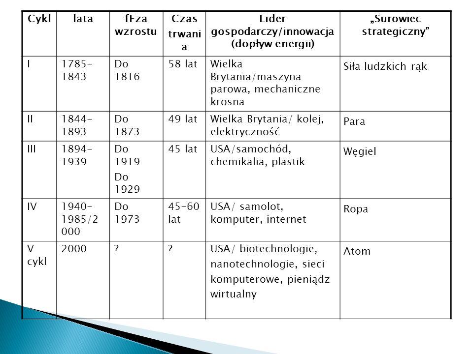CykllatafFza wzrostu Czas trwani a Lider gospodarczy/innowacja (dopływ energii) Surowiec strategiczny I1785- 1843 Do 1816 58 latWielka Brytania/maszyn