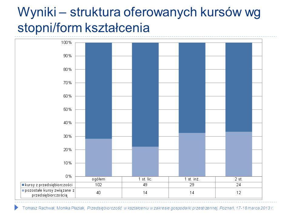 Tomasz Rachwał, Monika Płaziak, Przedsiębiorczość w kształceniu w zakresie gospodarki przestrzennej, Poznań, 17-18 marca 2013 r.