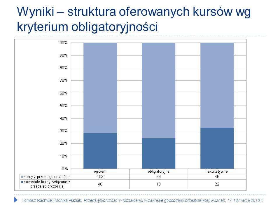Tomasz Rachwał, Monika Płaziak, Przedsiębiorczość w kształceniu w zakresie gospodarki przestrzennej, Poznań, 17-18 marca 2013 r. Wyniki – struktura of