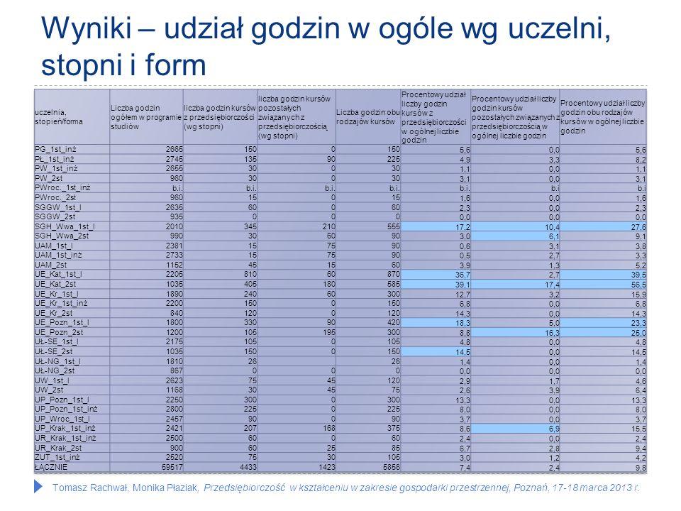 Tomasz Rachwał, Monika Płaziak, Przedsiębiorczość w kształceniu w zakresie gospodarki przestrzennej, Poznań, 17-18 marca 2013 r. Wyniki – udział godzi
