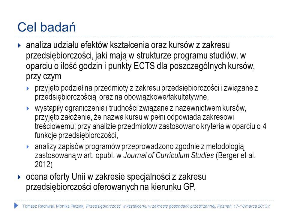 Tomasz Rachwał, Monika Płaziak, Przedsiębiorczość w kształceniu w zakresie gospodarki przestrzennej, Poznań, 17-18 marca 2013 r. Cel badań analiza udz
