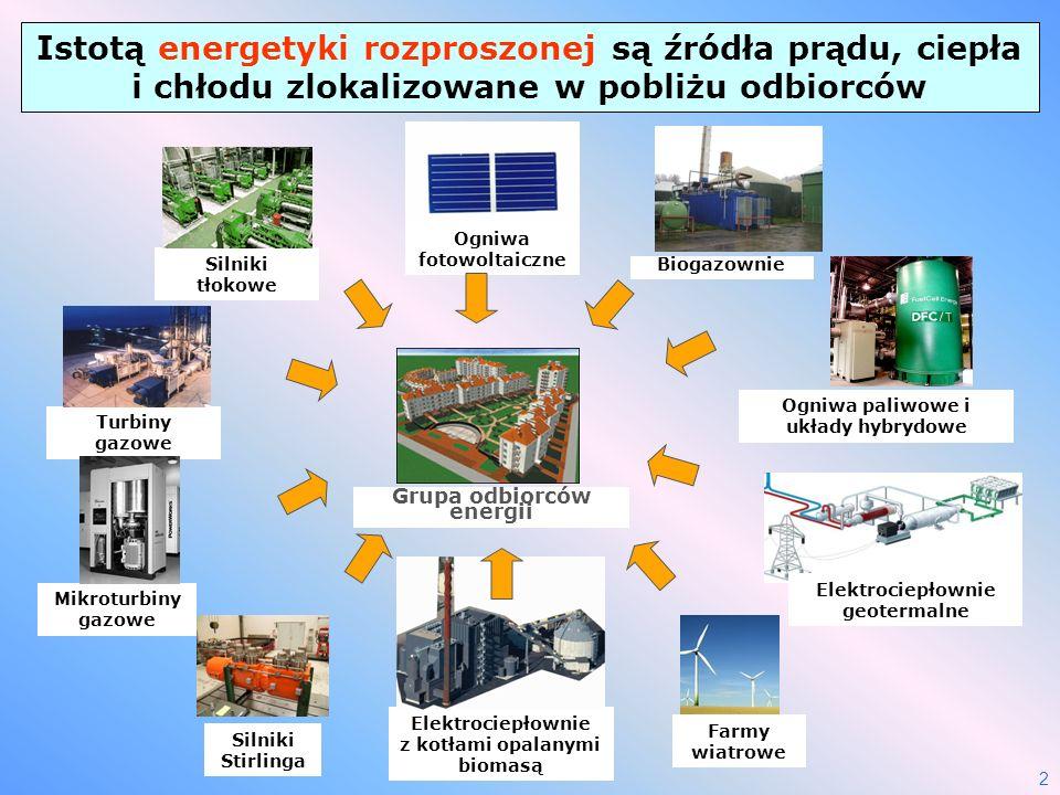 2 Turbiny gazowe Silniki tłokowe Istotą energetyki rozproszonej są źródła prądu, ciepła i chłodu zlokalizowane w pobliżu odbiorców Biogazownie Grupa o