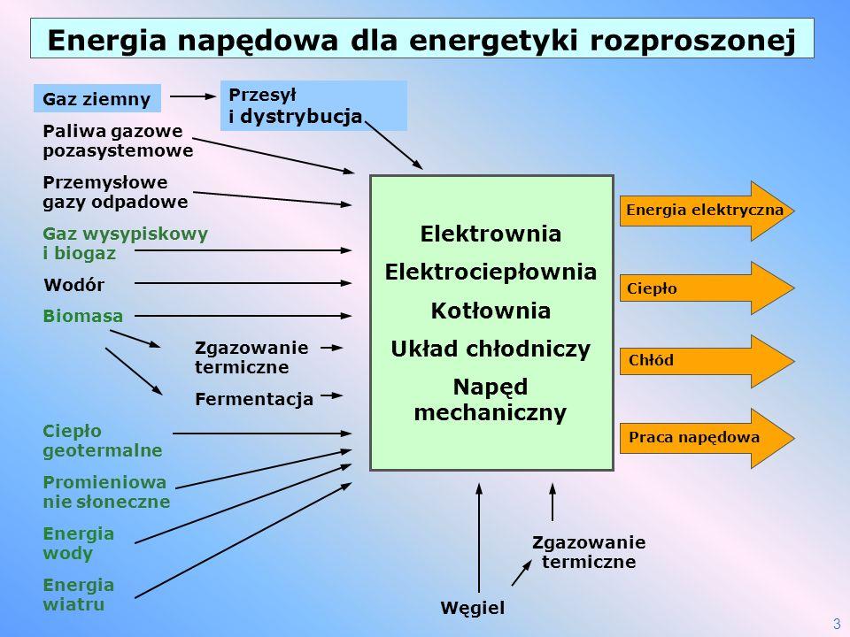 3 Gaz ziemny Biomasa Przemysłowe gazy odpadowe Promieniowa nie słoneczne Energia wiatru Ciepło geotermalne Energia wody Energia elektryczna Ciepło Chł