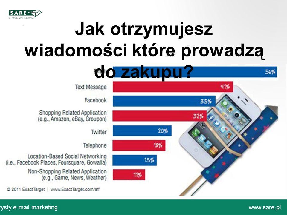 Czysty e-mail marketingwww.sare.pl Jak otrzymujesz wiadomości które prowadzą do zakupu?