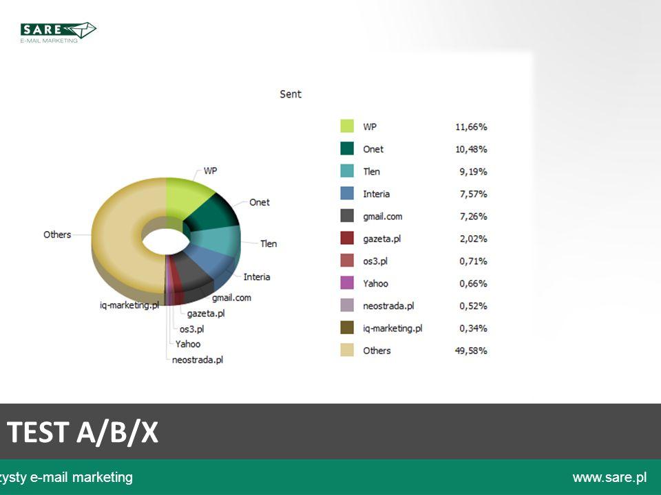 Czysty e-mail marketingwww.sare.pl TEST A/B/X