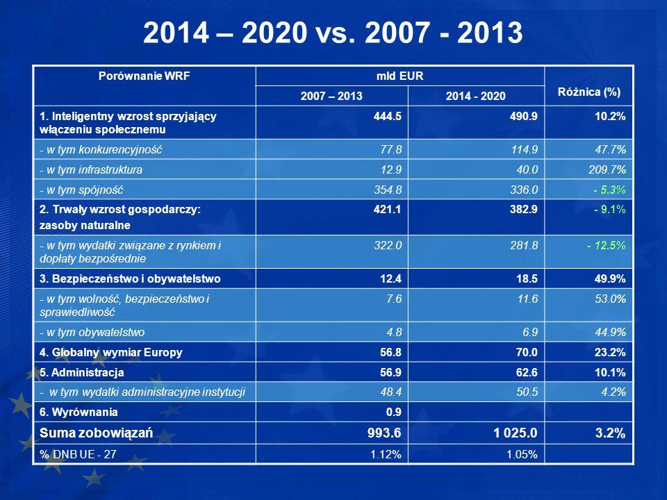 2014 – 2020 vs. 2007 - 2013 Porównanie WRFmld EUR Różnica (%) 2007 – 20132014 - 2020 1. Inteligentny wzrost sprzyjający włączeniu społecznemu 444.5490