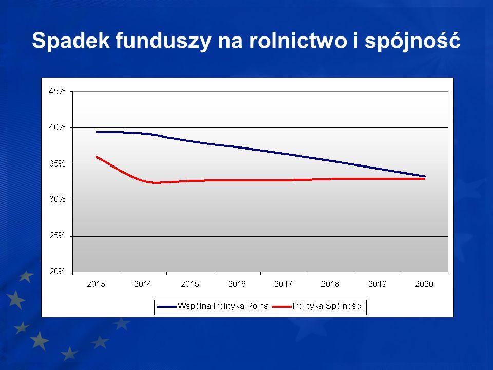 Spadek funduszy na rolnictwo i spójność