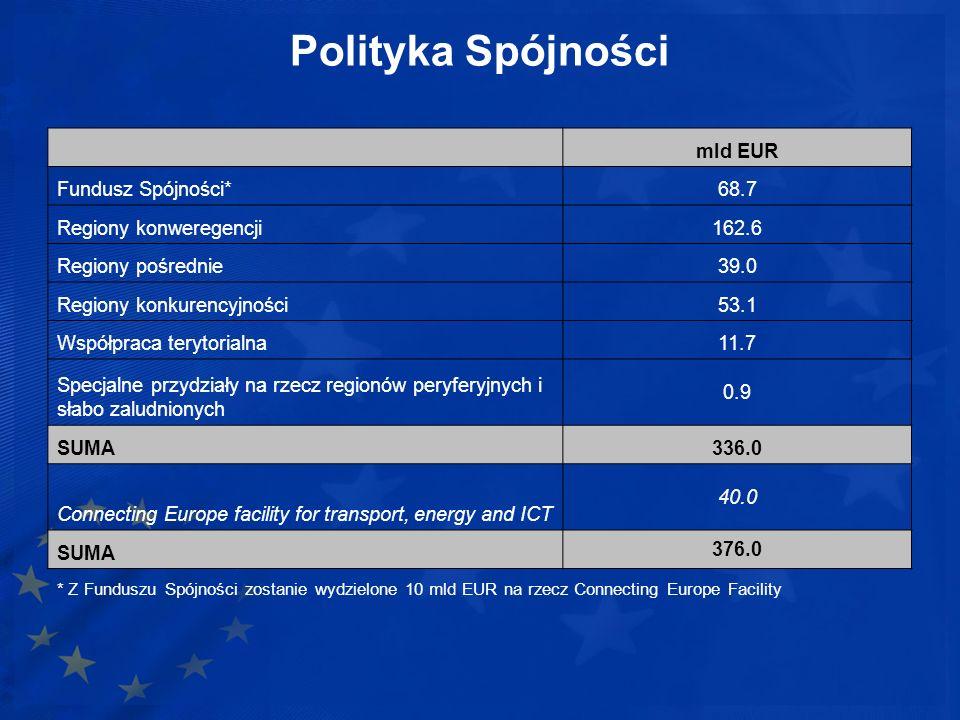 Polityka Spójności mld EUR Fundusz Spójności*68.7 Regiony konweregencji162.6 Regiony pośrednie39.0 Regiony konkurencyjności53.1 Współpraca terytorialn