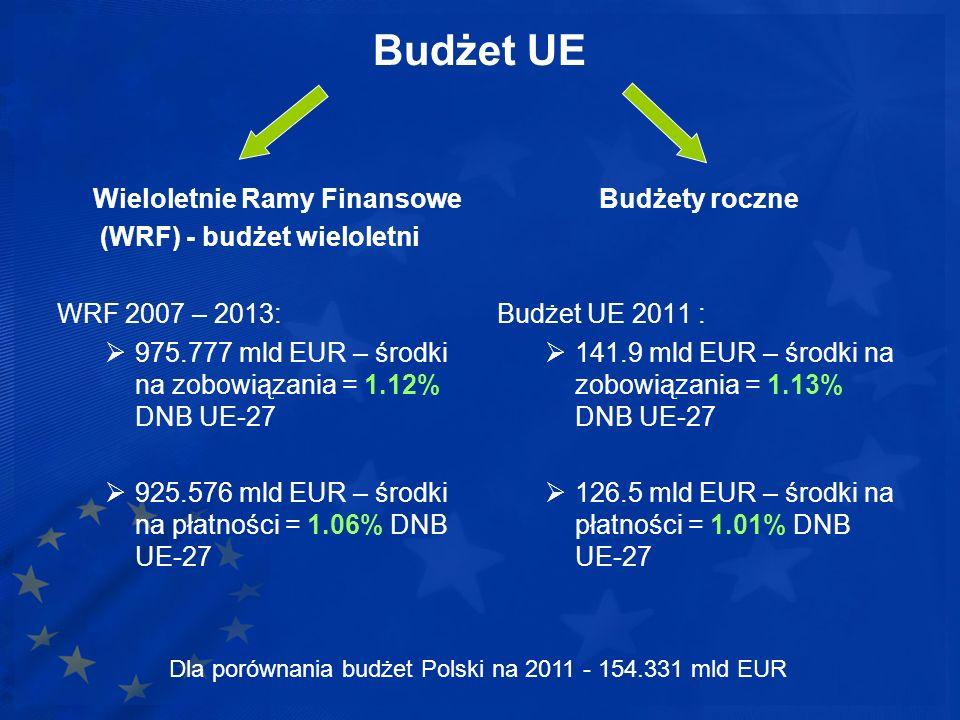 Budżet UE Wieloletnie Ramy Finansowe (WRF) - budżet wieloletni WRF 2007 – 2013: 975.777 mld EUR – środki na zobowiązania = 1.12% DNB UE-27 925.576 mld