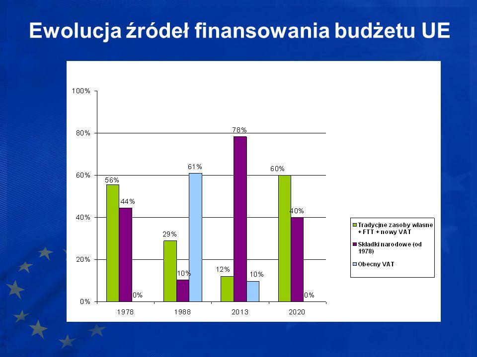 Ewolucja źródeł finansowania budżetu UE