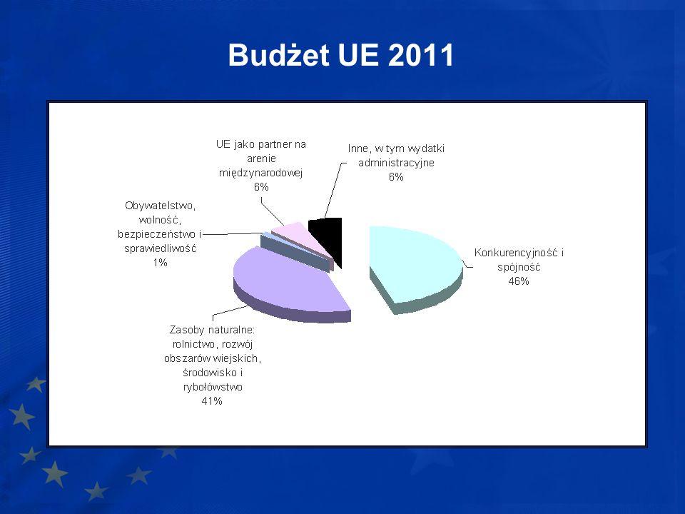 Budżet UE 2011