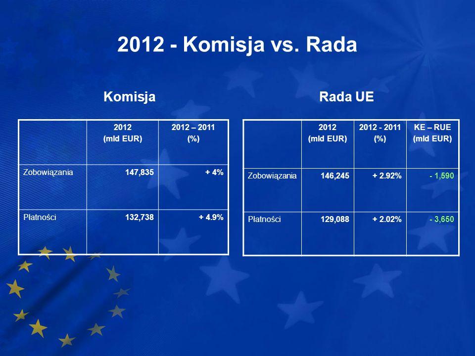 2012 - Komisja vs. Rada 2012 (mld EUR) 2012 – 2011 (%) Zobowiązania147,835+ 4% Płatności132,738+ 4.9% 2012 (mld EUR) 2012 - 2011 (%) KE – RUE (mld EUR