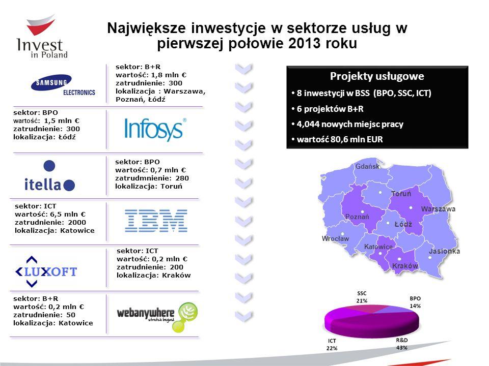 sektor: BPO wartość: 0,7 mln zatrudmnienie: 280 lokalizacja: Toruń sektor: B+R wartość: 1,8 mln zatrudnienie: 300 lokalizacja : Warszawa, Poznań, Łódź
