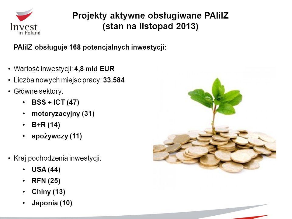 Projekty aktywne obsługiwane PAIiIZ (stan na listopad 2013) PAIiIZ obsługuje 168 potencjalnych inwestycji: Wartość inwestycji: 4,8 mld EUR Liczba nowy