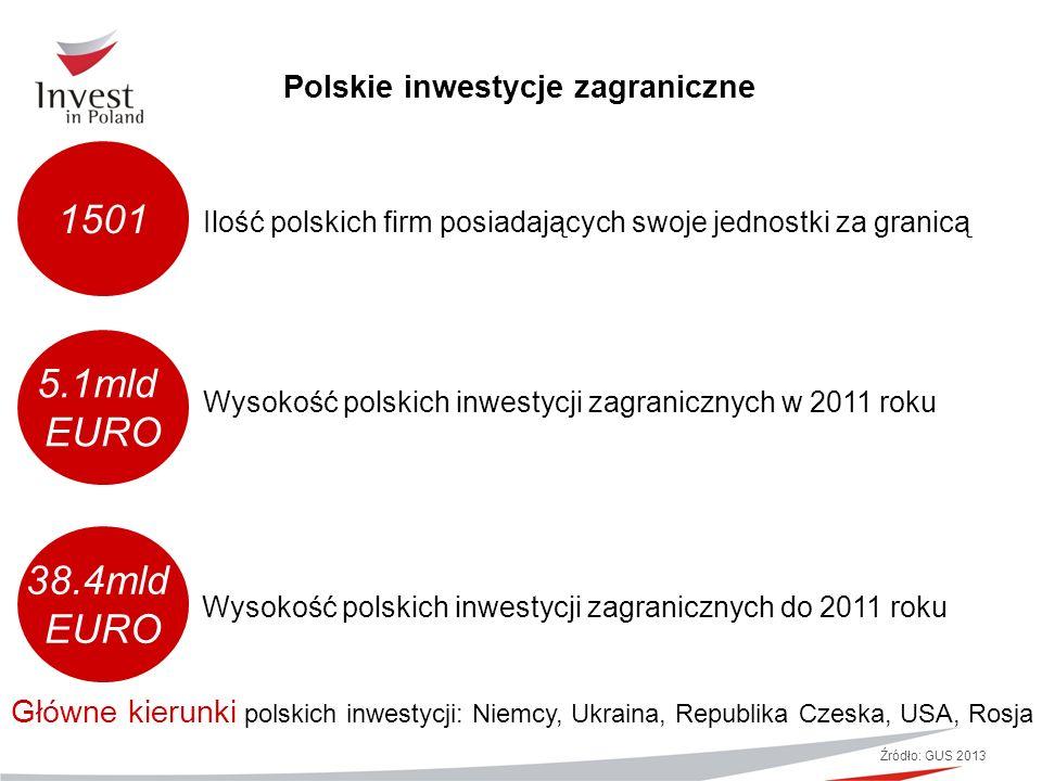 Polskie inwestycje zagraniczne Źródło: GUS 2013 1501 5.1mld EURO 38.4mld EURO Wysokość polskich inwestycji zagranicznych do 2011 roku Wysokość polskic