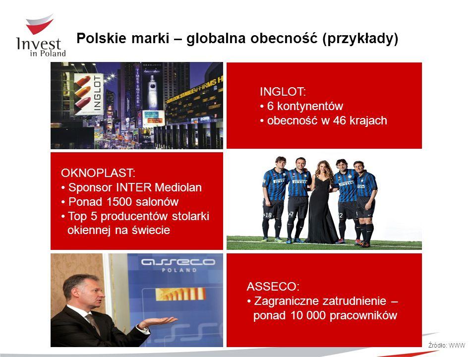 Polskie marki – globalna obecność (przykłady) Źródło: WWW INGLOT: 6 kontynentów obecność w 46 krajach OKNOPLAST: Sponsor INTER Mediolan Ponad 1500 sal