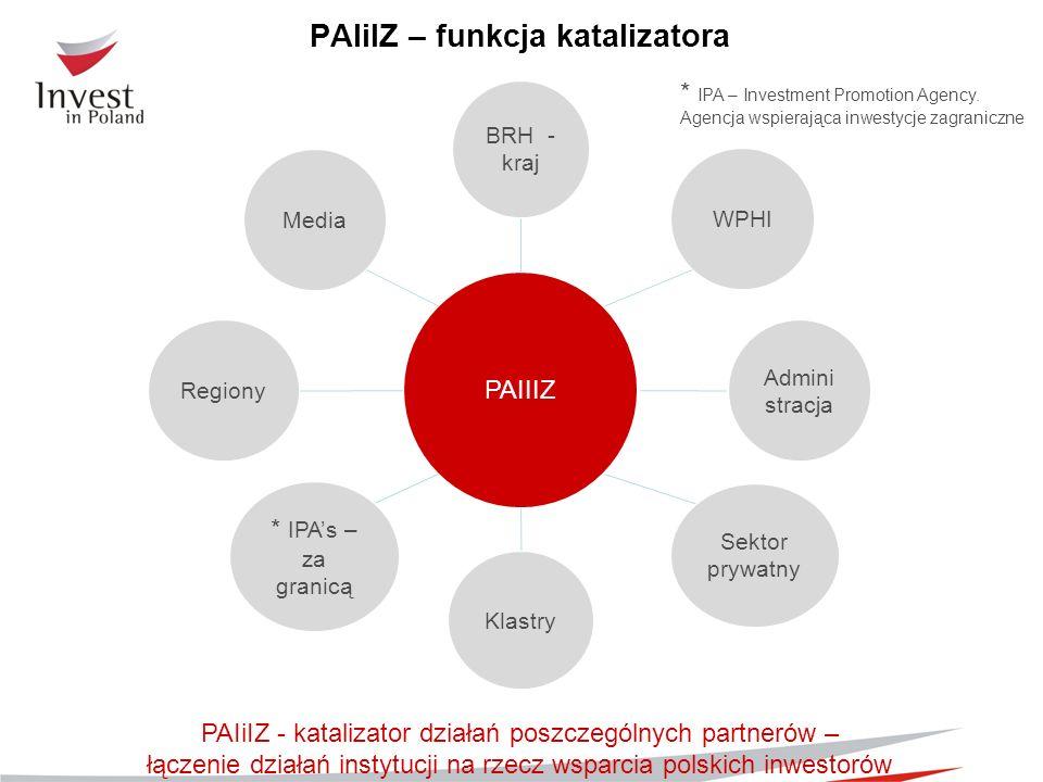 PAIIIZ BRH - kraj Klastry Regiony Admini stracja WPHI Media * IPAs – za granicą Sektor prywatny PAIiIZ - katalizator działań poszczególnych partnerów