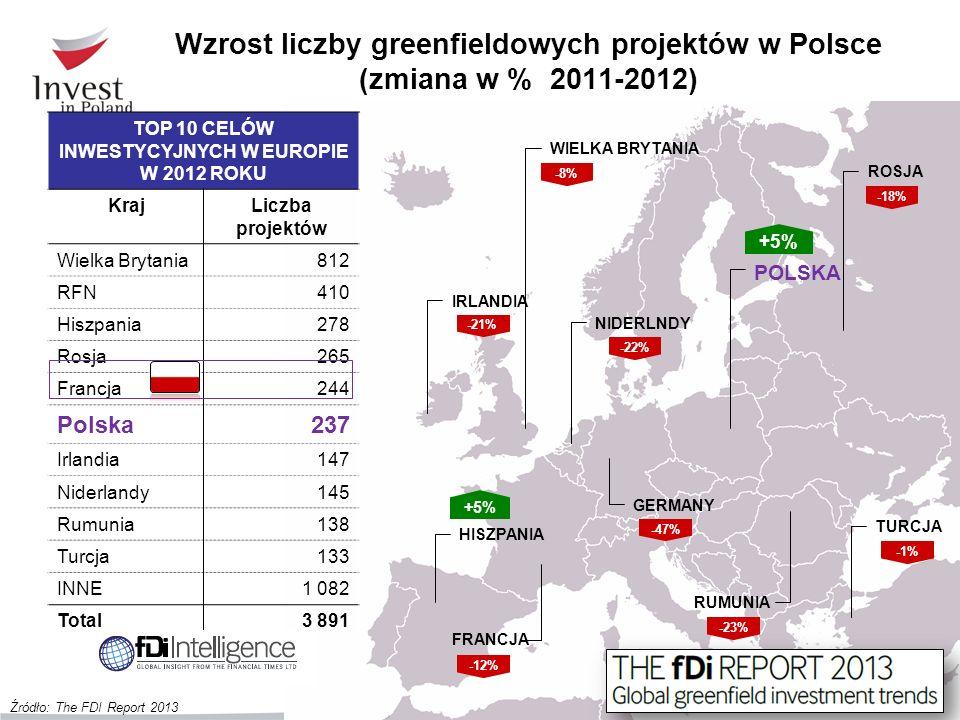 Wzrost liczby greenfieldowych projektów w Polsce (zmiana w % 2011-2012) +5% IRLANDIA -21% WIELKA BRYTANIA GERMANY -8% -47% NIDERLNDY -22% POLSKA ROSJA